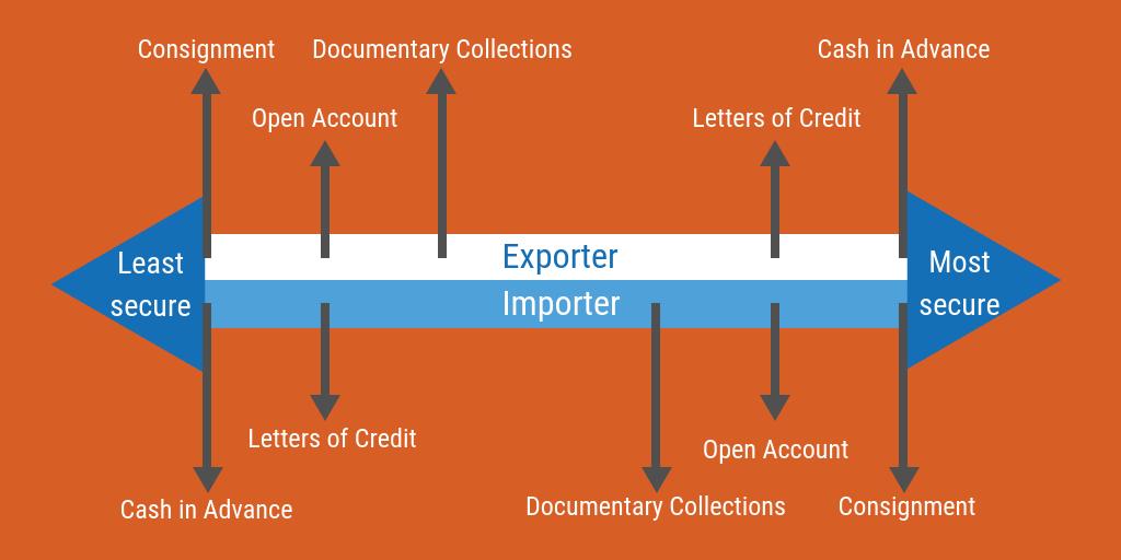 international-payment-methods-risks