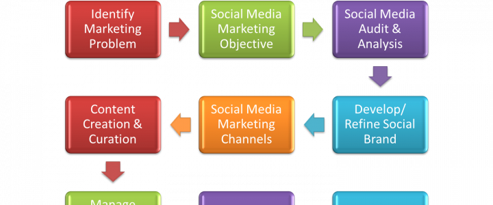 How To Use Social Media Marketing As A Business Tool