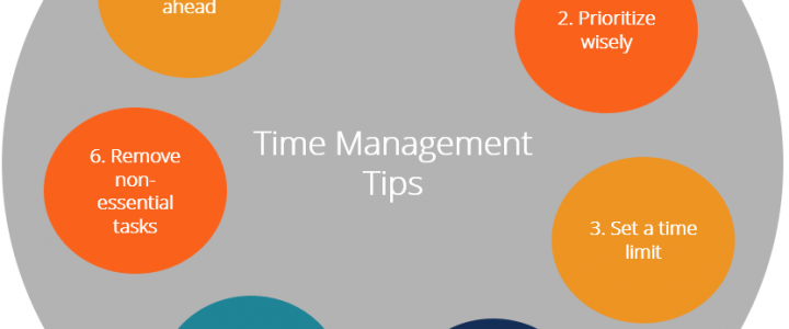 Advice To Assist You In Managing Your Time